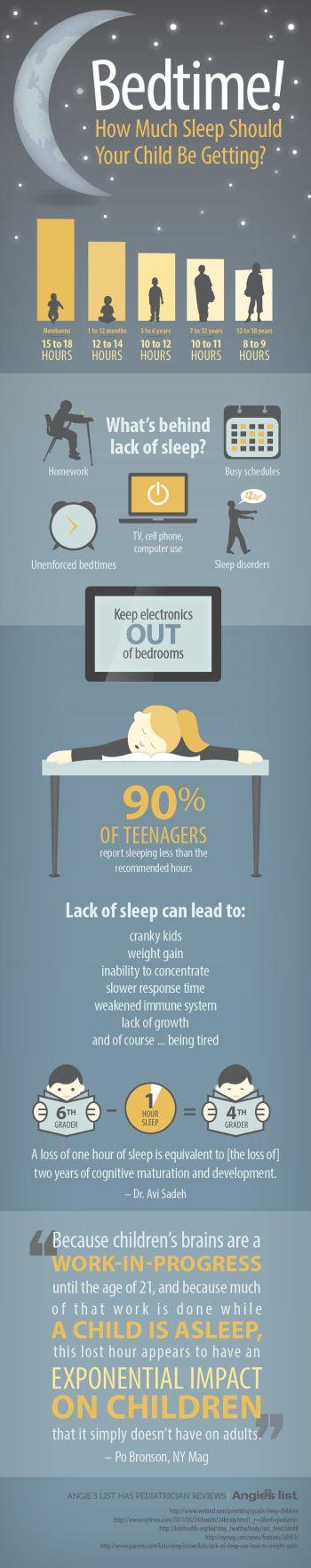Pediatrician Sleep Infographic